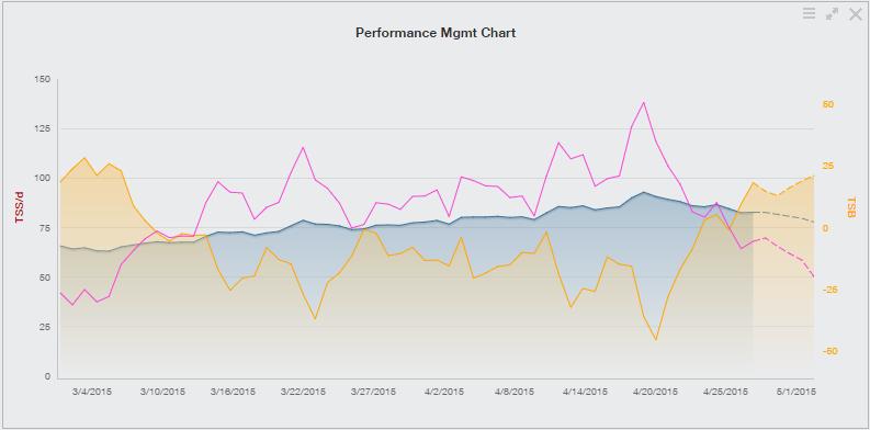 Training Peaks-PMC Chart-Week #17-April20-26 2015