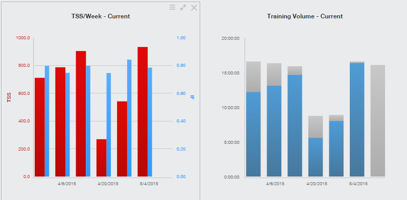 Training Peaks-TSS and Volume Charts-Week 19