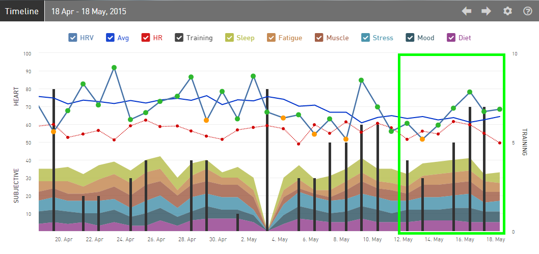 iThlete Timeline Chart-IMCDA Week 20 2015b